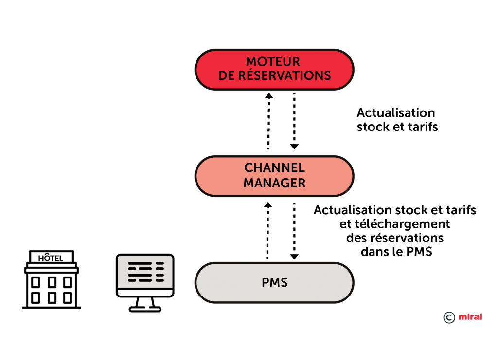 Integration de PMS–Channel manager-Moteur de reservations