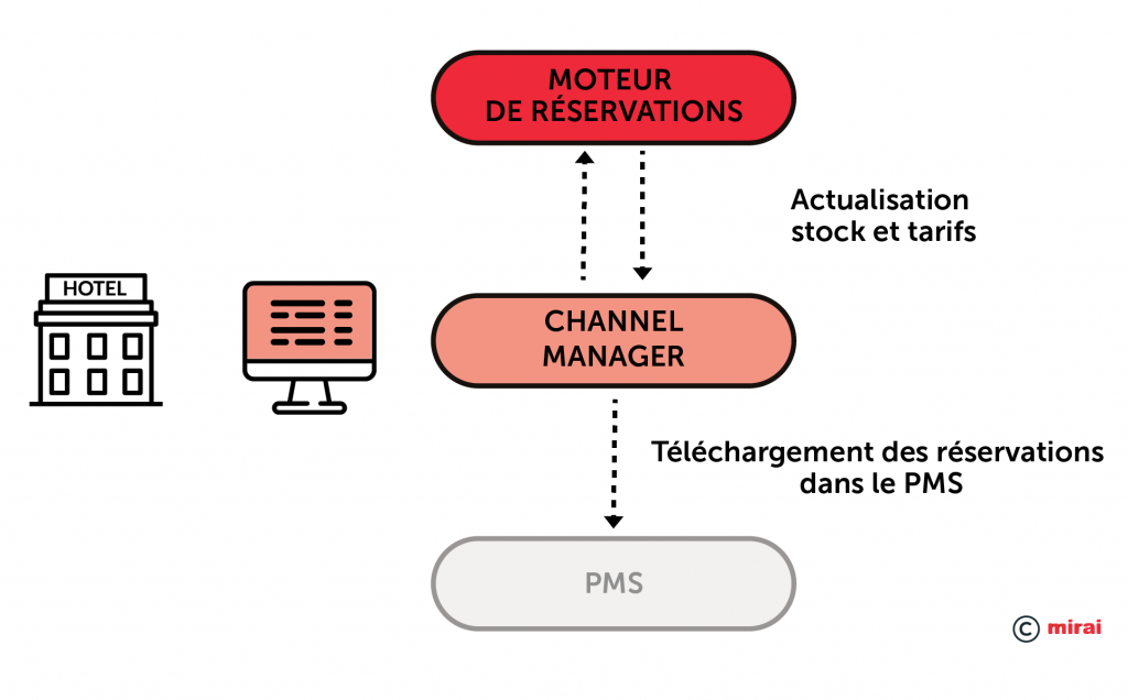Integration PMS–Channel manager-moteur de reservations