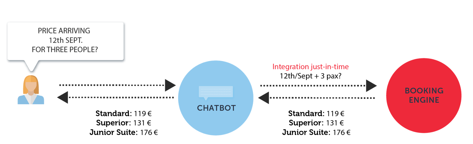 chatbots integration