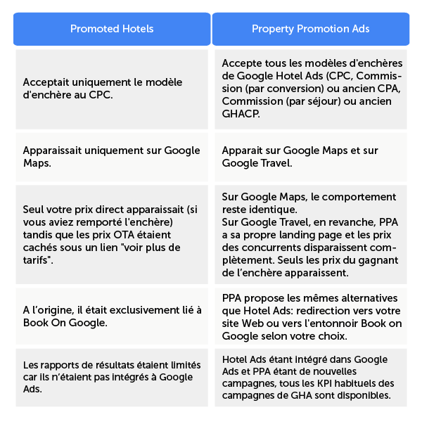 fr-mirai-table-google-promoted-hotels-ppa