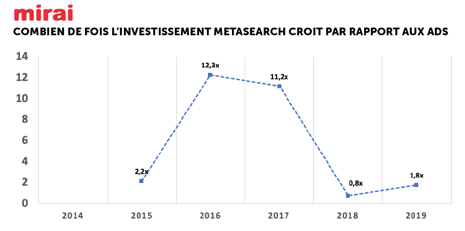 invetissement metasearch croit plus que ads