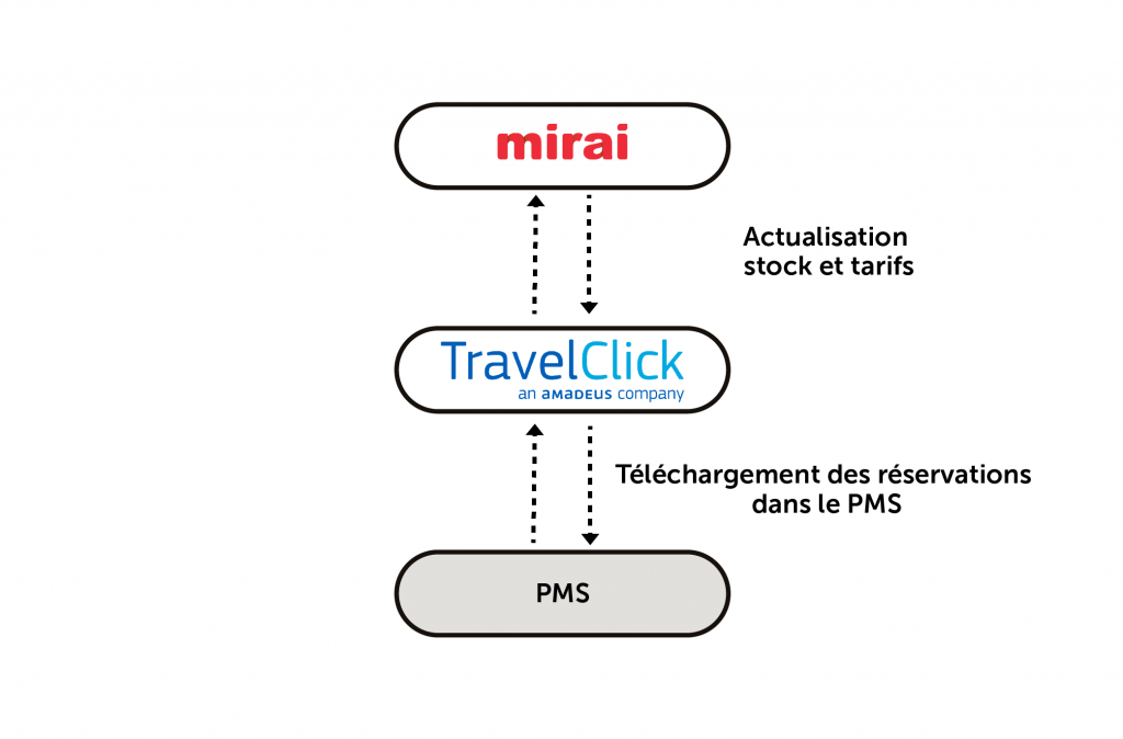 integration Mirai Travelclick